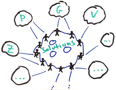 "People standing in a circle, giving hands, forming a Plone logo with word ""solutions"" inside, connected to bubbles around with different letters inside representing the different teams and community."