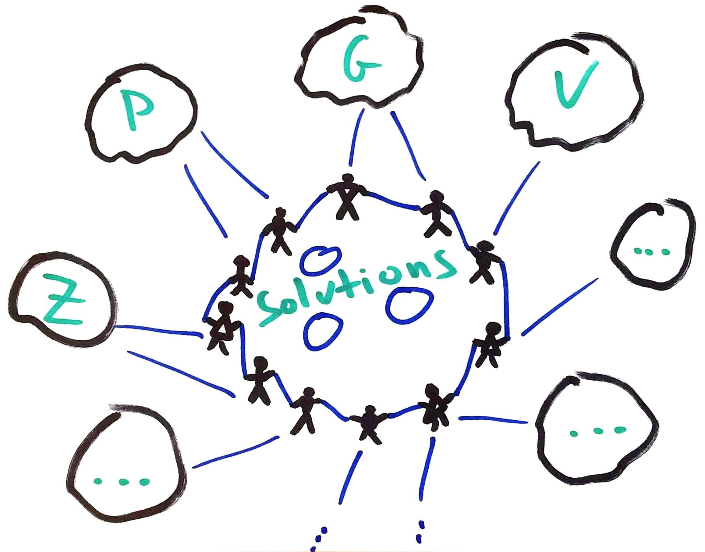 Sketch Art: Plone Governance Process Circle