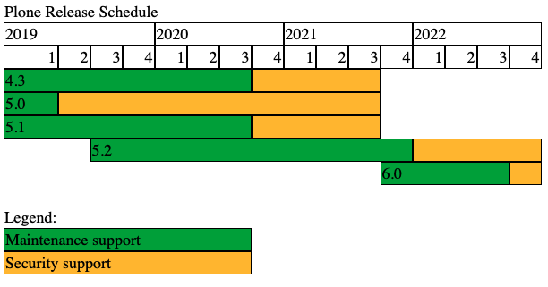 Plone Release Schedule, see text following this image