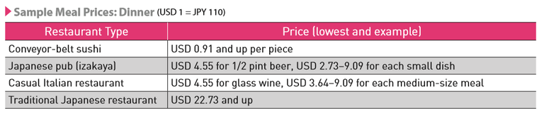 sample dinner prices.png