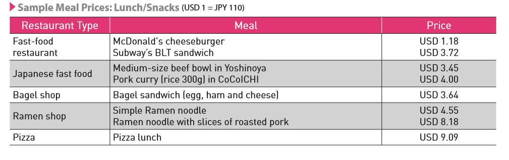 sample lunch prices.png